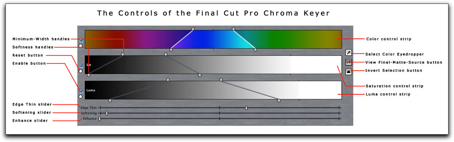 how to chroma key in final cut pro 7